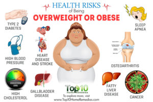 Health Problems In An Overweight Friend