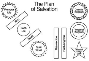 Thank you for Your Plan of Salvation